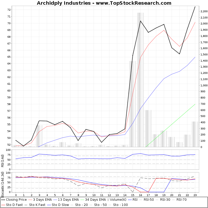 TechnicalAnalysis Technical Chart for Archidply Industries