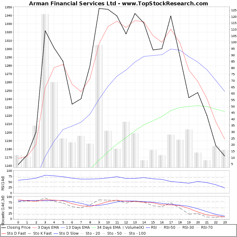 TechnicalAnalysis Technical Chart for Arman Financial Services Ltd