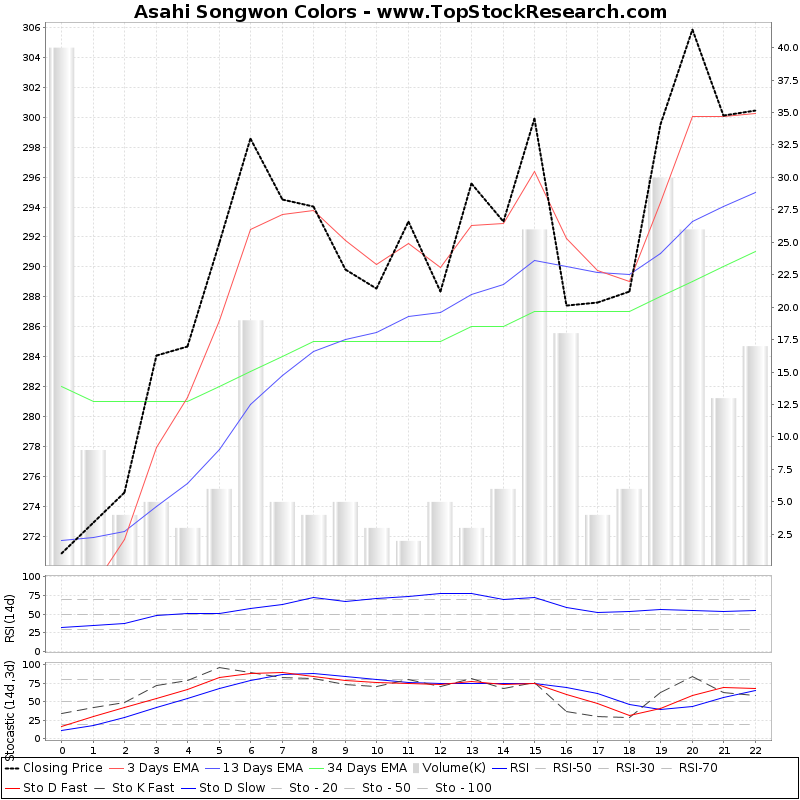 TechnicalAnalysis Technical Chart for Asahi Songwon Colors