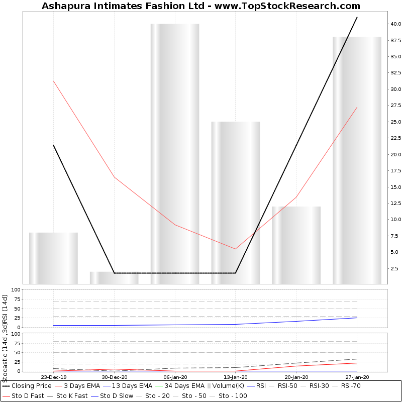 TechnicalAnalysis Technical Chart for Ashapura Intimates Fashion Ltd