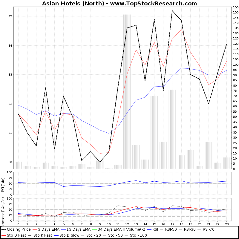 TechnicalAnalysis Technical Chart for Asian Hotels (North)