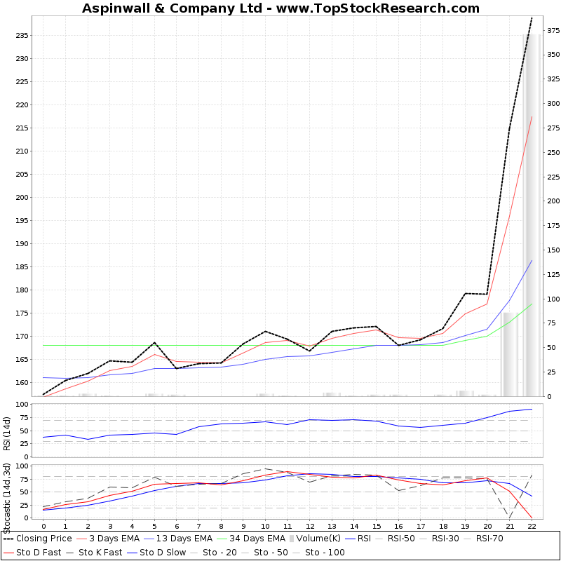 TechnicalAnalysis Technical Chart for Aspinwall Company Ltd