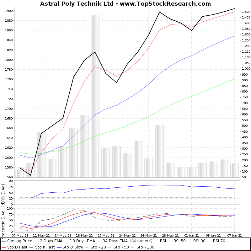 TechnicalAnalysis Technical Chart for Astral Poly Technik Ltd