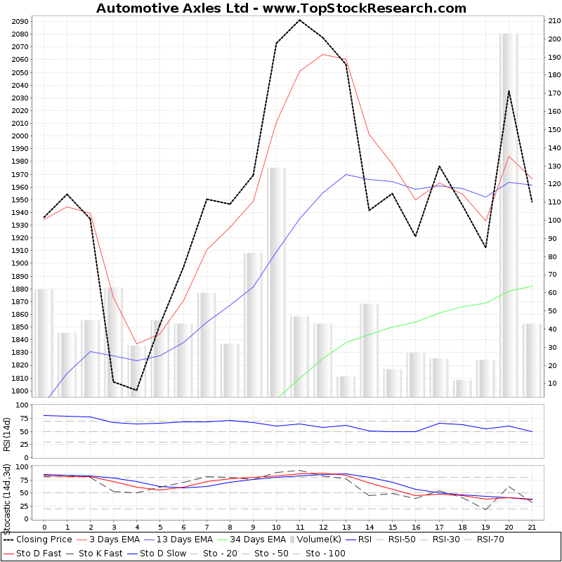 TechnicalAnalysis Technical Chart for Automotive Axles Ltd