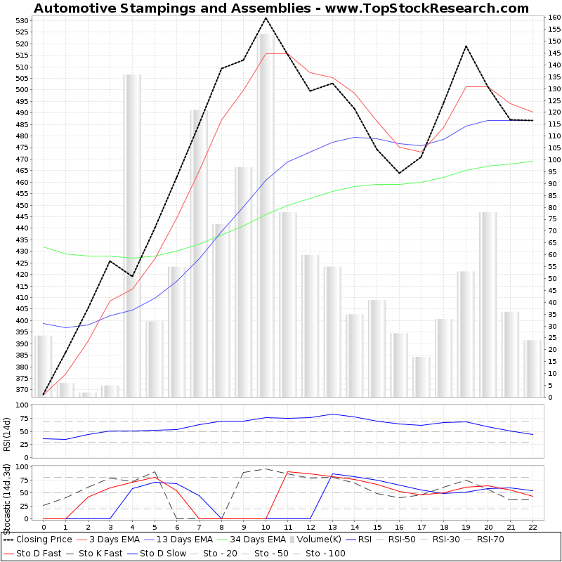 TechnicalAnalysis Technical Chart for Automotive Stampings and Assemblies
