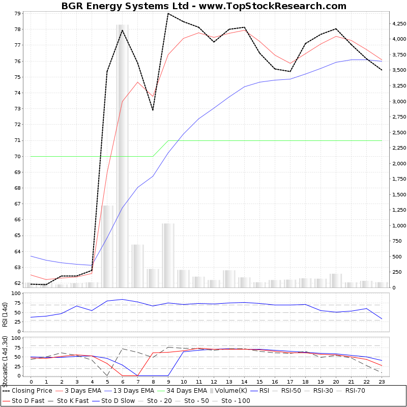 TechnicalAnalysis Technical Chart for BGR Energy Systems Ltd