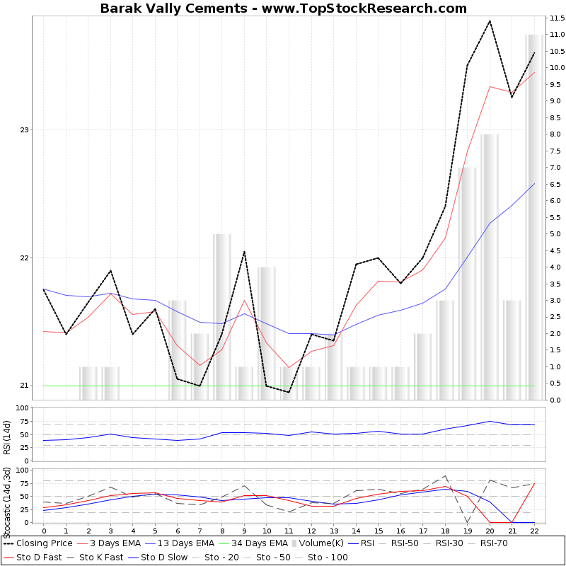 TechnicalAnalysis Technical Chart for Barak Vally Cements