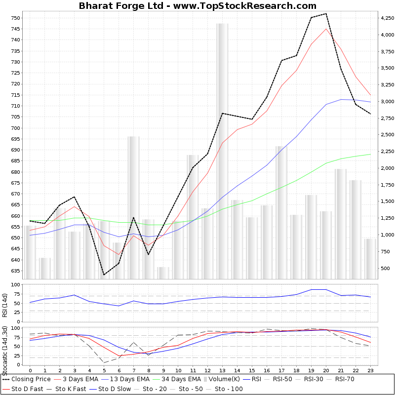 TechnicalAnalysis Technical Chart for Bharat Forge Ltd