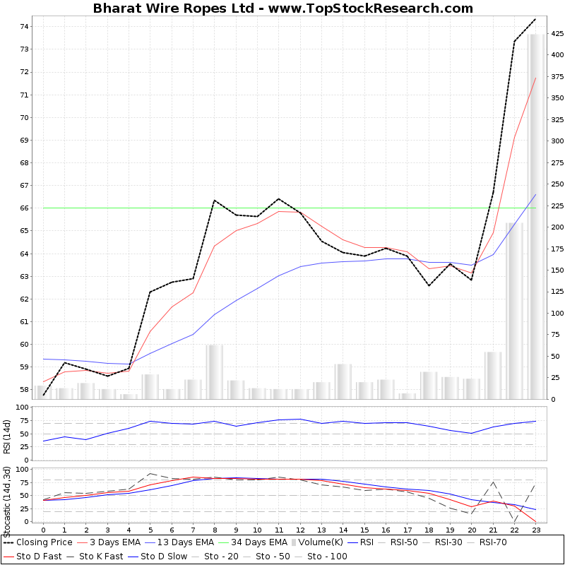 TechnicalAnalysis Technical Chart for Bharat Wire Ropes Ltd