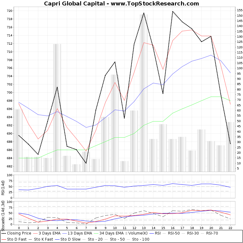 TechnicalAnalysis Technical Chart for Capri Global Capital