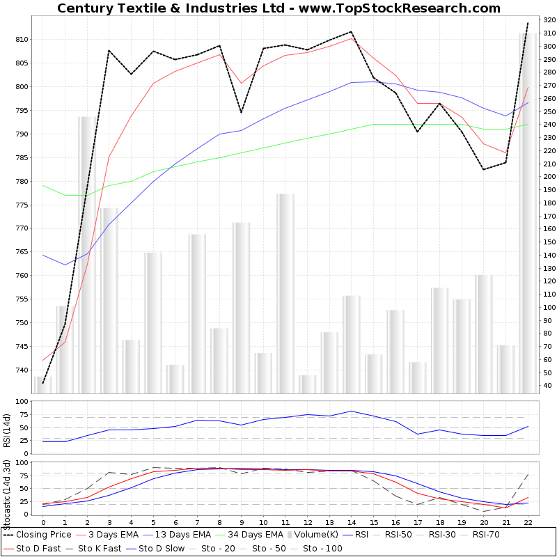 TechnicalAnalysis Technical Chart for Century Textile Industries Ltd