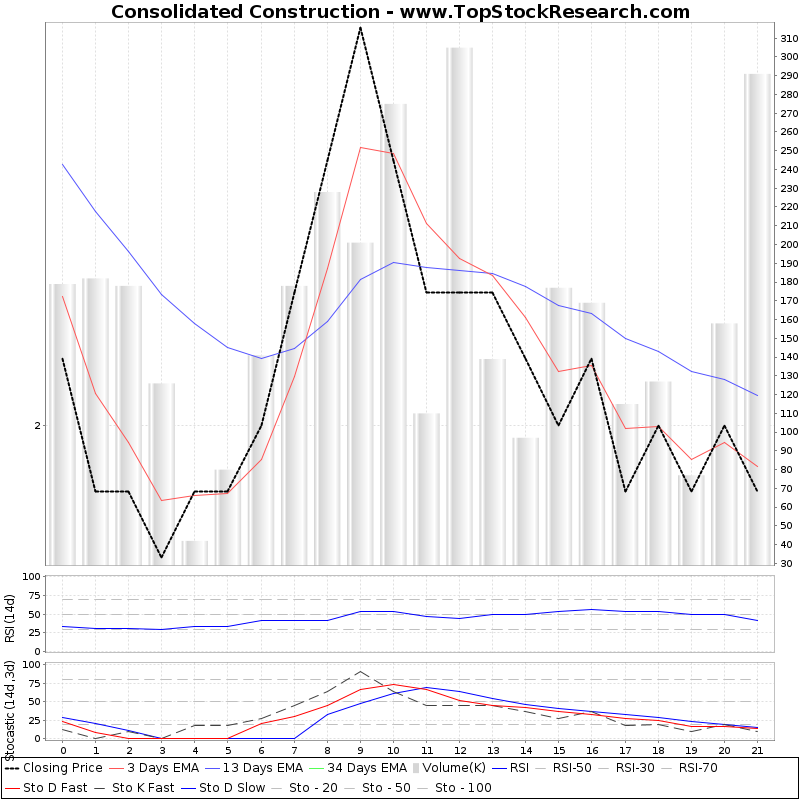 TechnicalAnalysis Technical Chart for Consolidated Construction