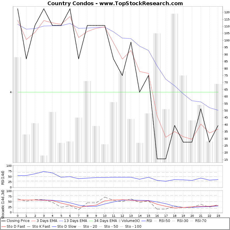 TechnicalAnalysis Technical Chart for Country Condos