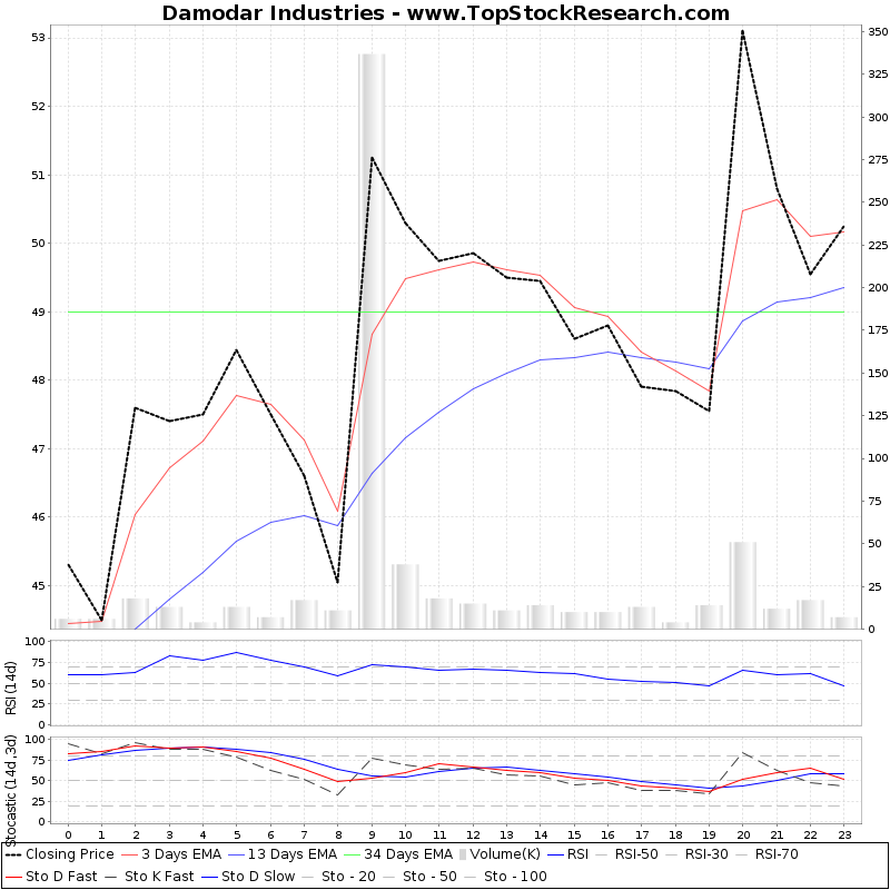 TechnicalAnalysis Technical Chart for Damodar Industries