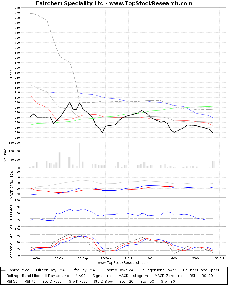 TechnicalAnalysis Technical Chart for Fairchem Speciality Ltd