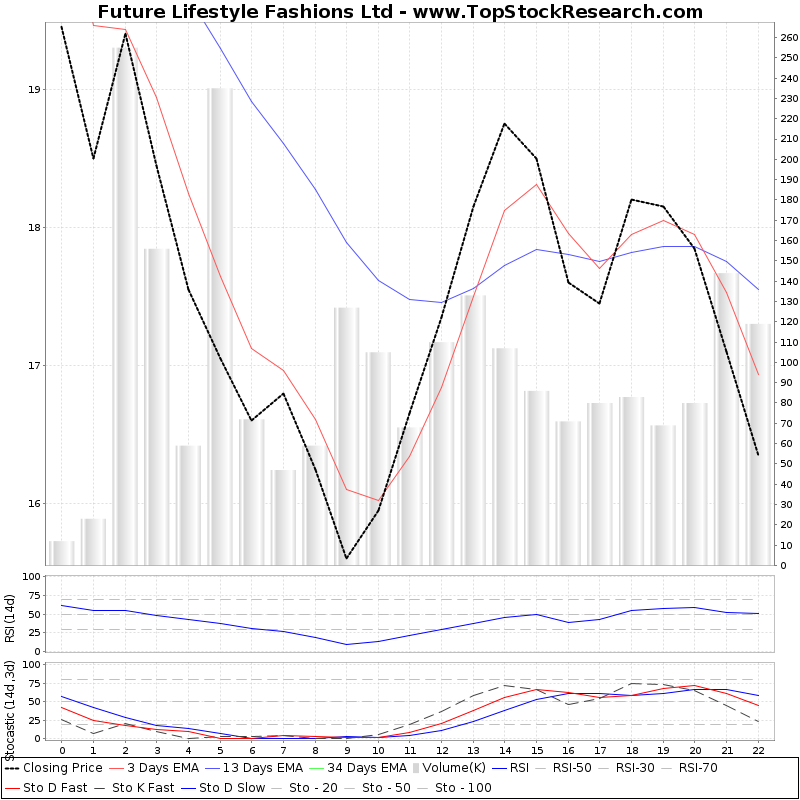 TechnicalAnalysis Technical Chart for Future Lifestyle Fashions Ltd