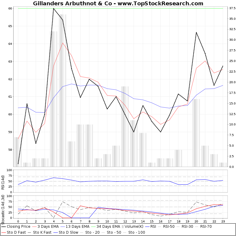 TechnicalAnalysis Technical Chart for Gillanders Arbuthnot Co