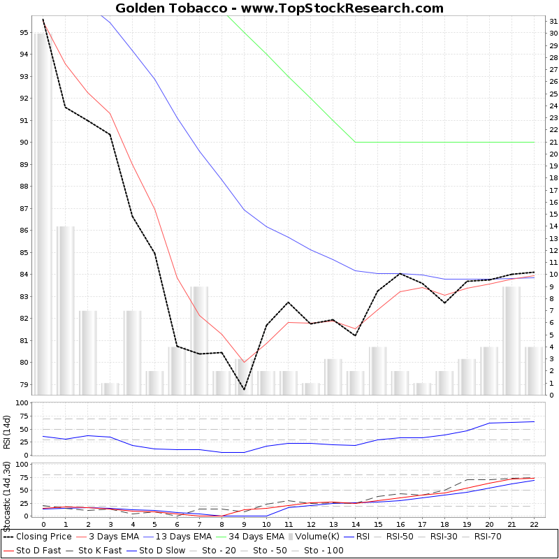 TechnicalAnalysis Technical Chart for Golden Tobacco