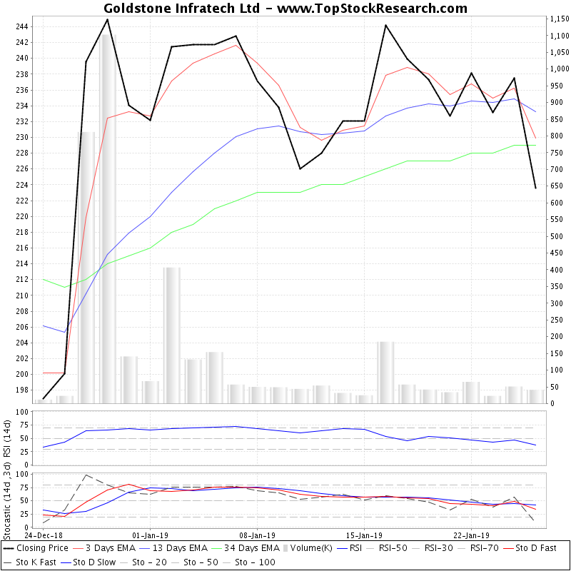TechnicalAnalysis Technical Chart for Goldstone Infratech Ltd