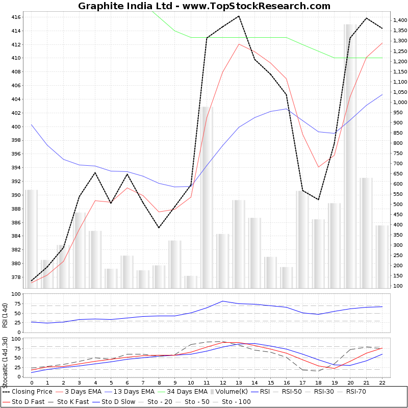 TechnicalAnalysis Technical Chart for Graphite India Ltd