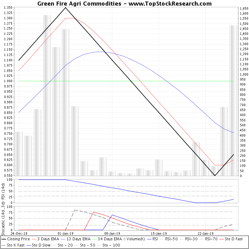 TechnicalAnalysis Technical Chart for Green Fire Agri Commodities