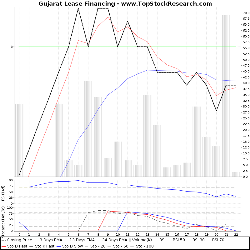 TechnicalAnalysis Technical Chart for Gujarat Lease Financing