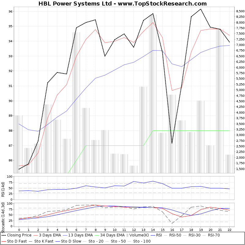 TechnicalAnalysis Technical Chart for HBL Power Systems Ltd