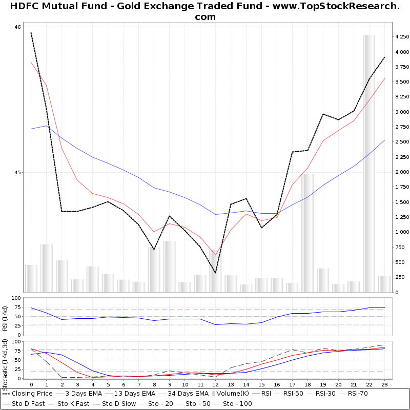 TechnicalAnalysis Technical Chart for HDFC Mutual Fund Gold Exchange Traded Fund