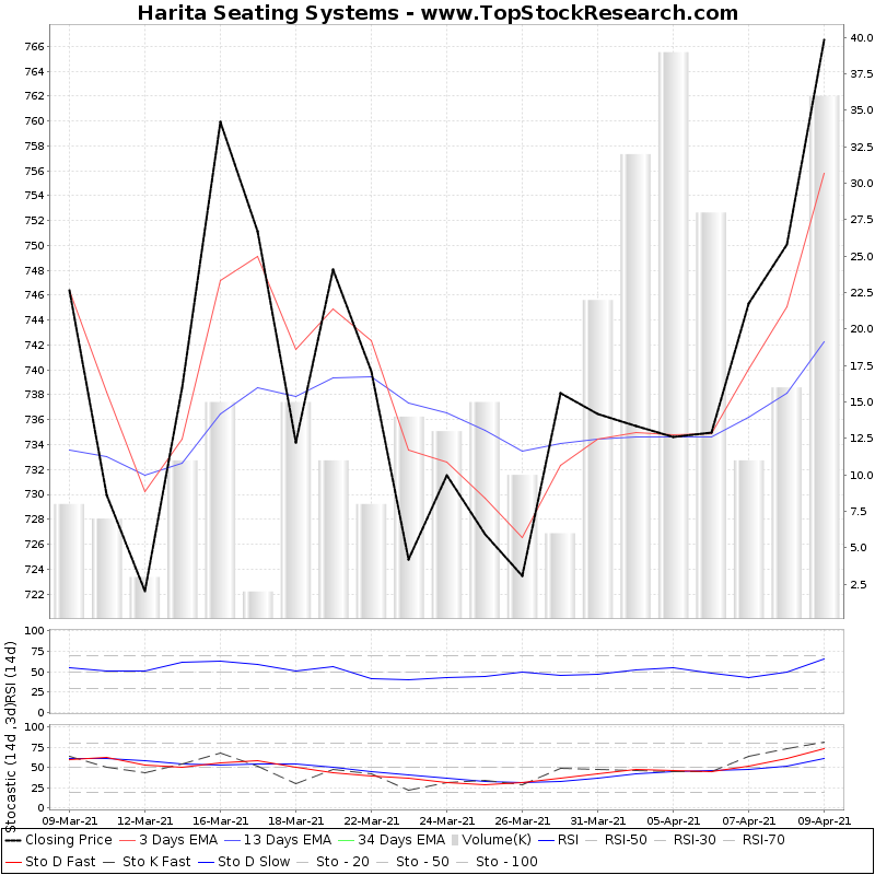 TechnicalAnalysis Technical Chart for Harita Seating Systems