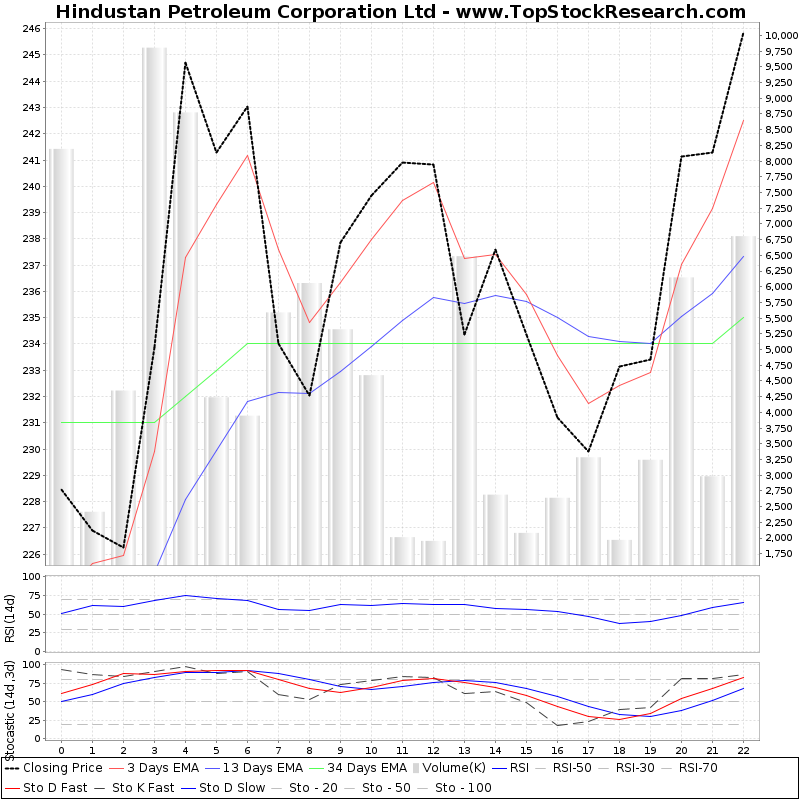 TechnicalAnalysis Technical Chart for Hindustan Petroleum Corporation Ltd
