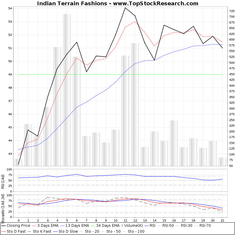 TechnicalAnalysis Technical Chart for Indian Terrain Fashions
