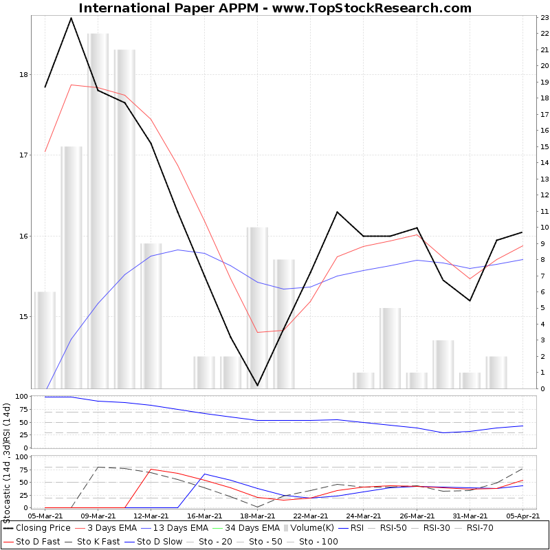 TechnicalAnalysis Technical Chart for International Paper APPM