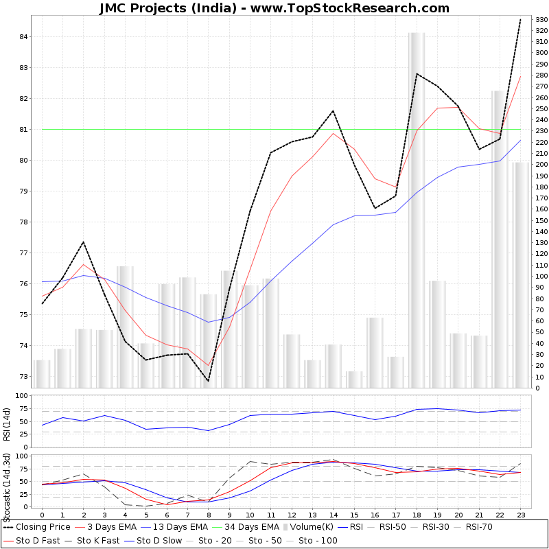 TechnicalAnalysis Technical Chart for JMC Projects (India)
