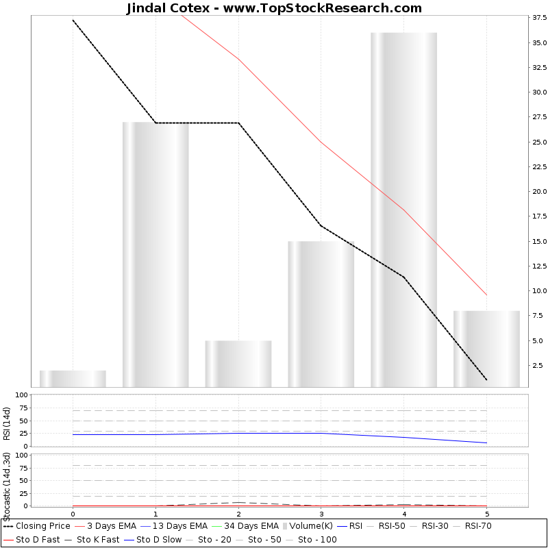 TechnicalAnalysis Technical Chart for Jindal Cotex