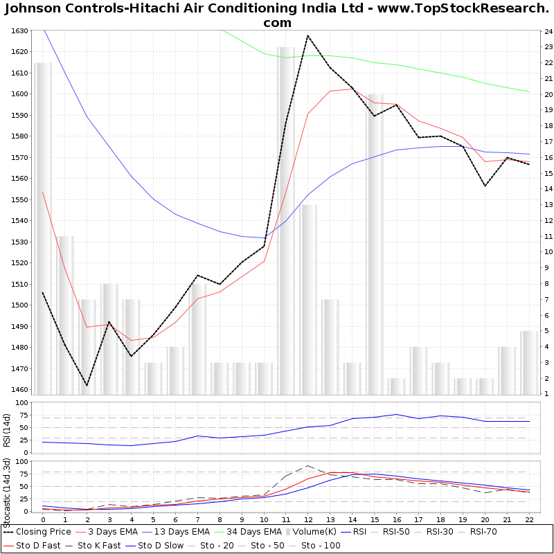 TechnicalAnalysis Technical Chart for Johnson Controls-Hitachi Air Conditioning India Ltd