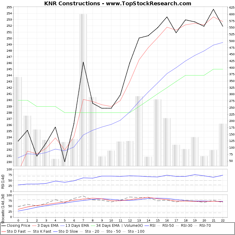 TechnicalAnalysis Technical Chart for KNR Constructions