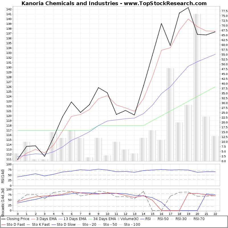 TechnicalAnalysis Technical Chart for Kanoria Chemicals and Industries