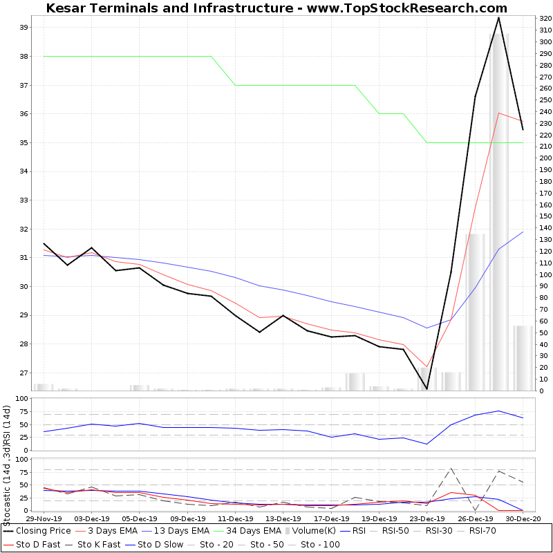 TechnicalAnalysis Technical Chart for Kesar Terminals and Infrastructure