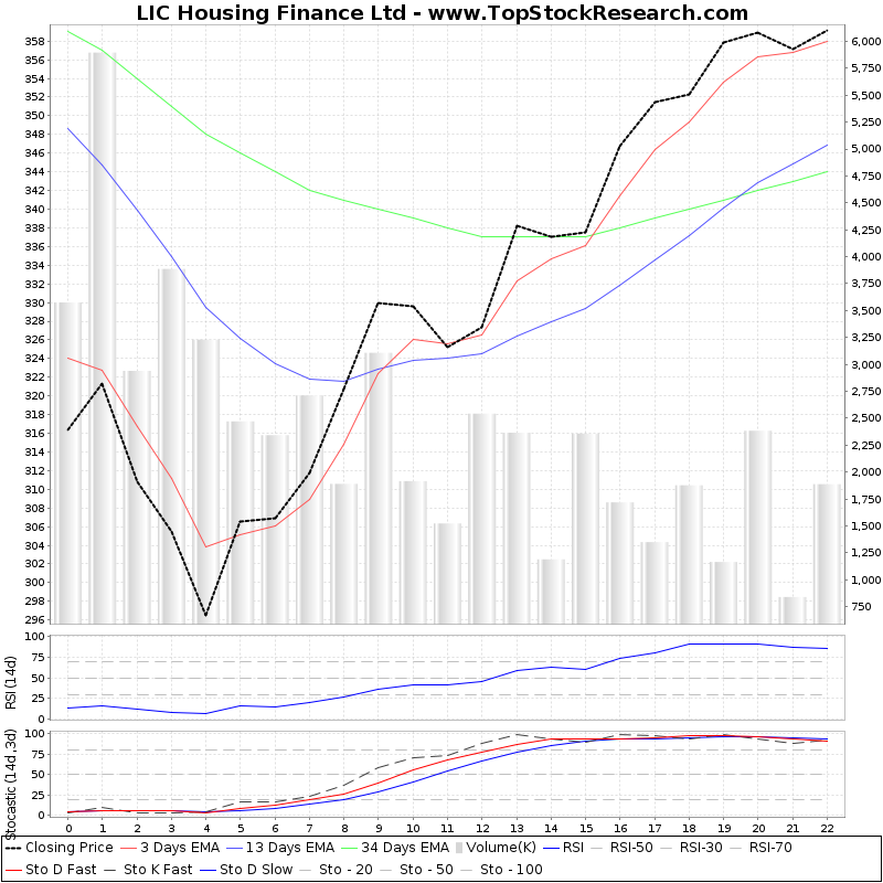 LIC Housing Finance Ltd.