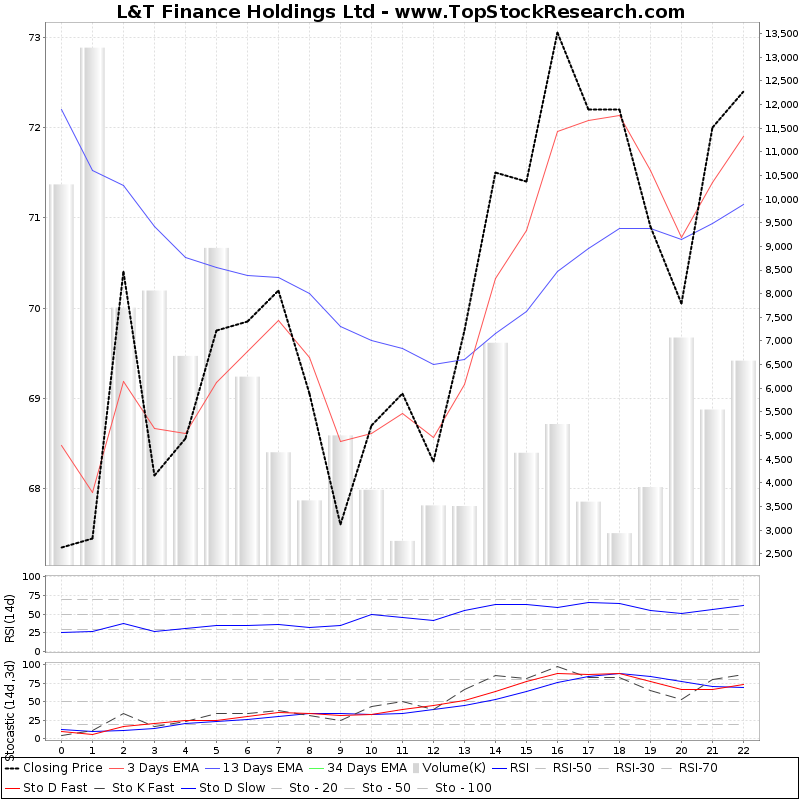 TechnicalAnalysis Technical Chart for L T Finance Holdings Ltd
