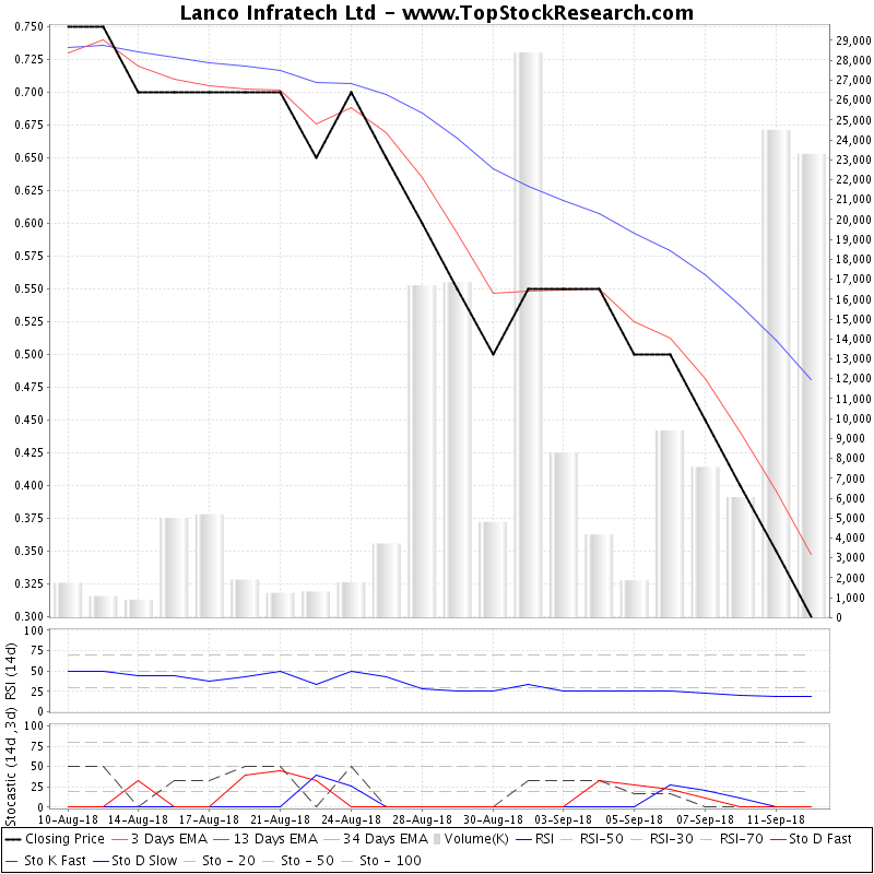 TechnicalAnalysis Technical Chart for Lanco Infratech Ltd