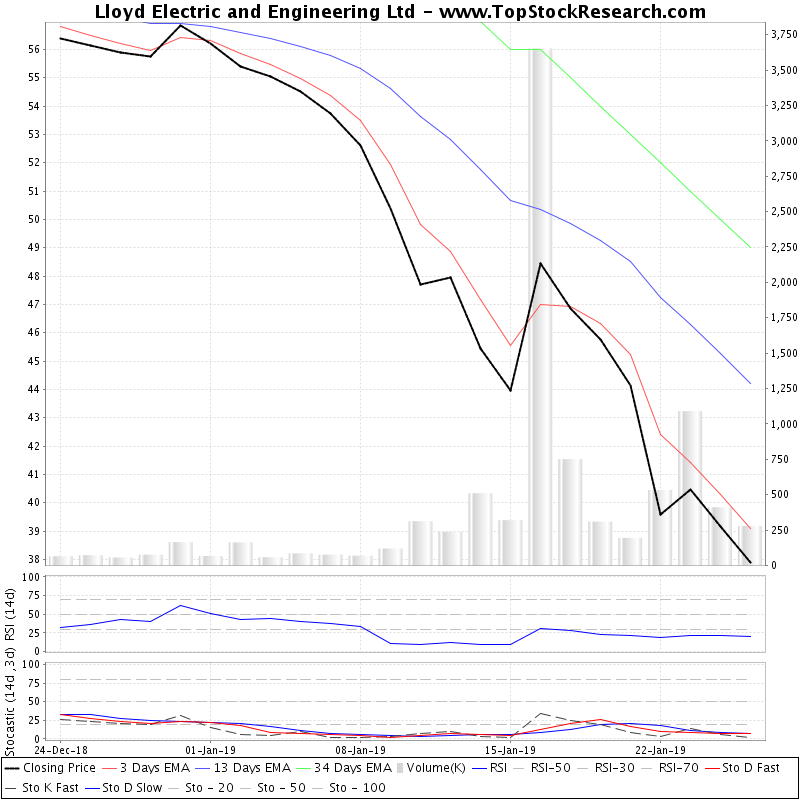 TechnicalAnalysis Technical Chart for Lloyd Electric and Engineering Ltd