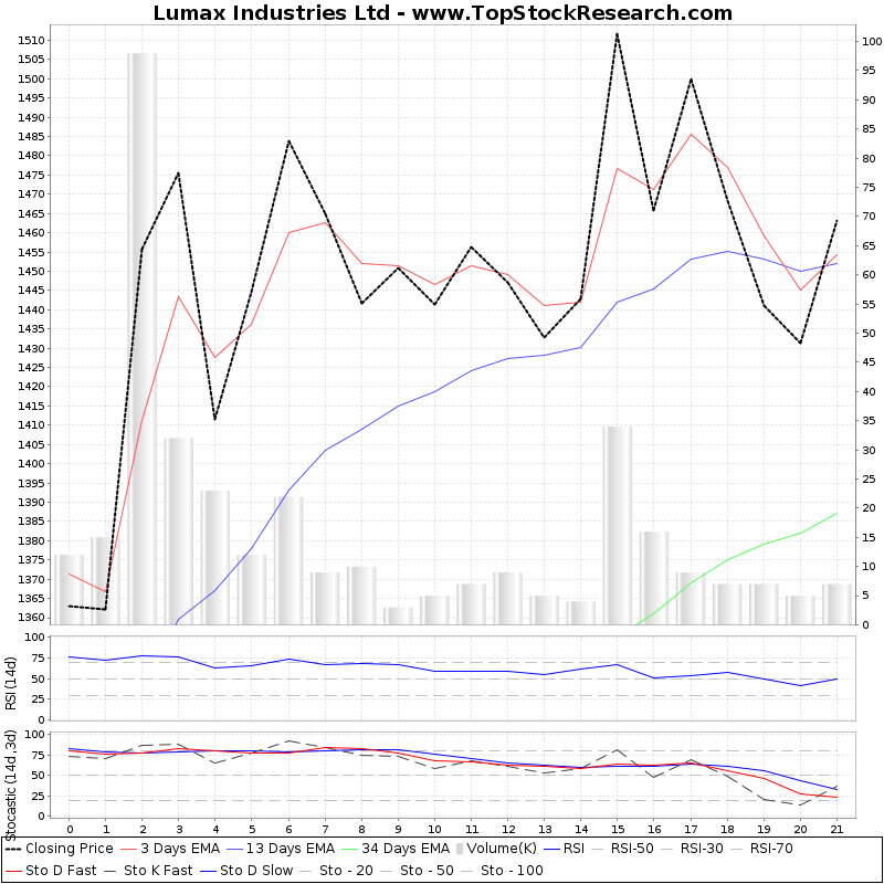 TechnicalAnalysis Technical Chart for Lumax Industries Ltd