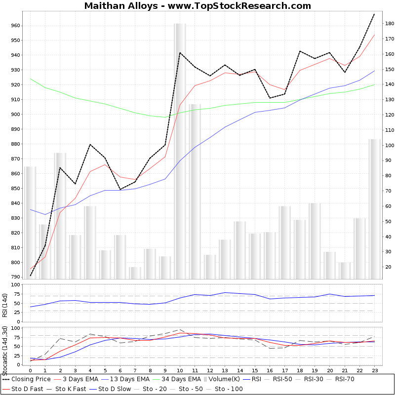 TechnicalAnalysis Technical Chart for Maithan Alloys