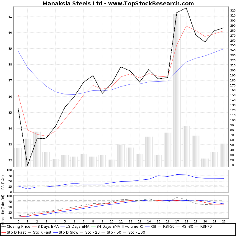 TechnicalAnalysis Technical Chart for Manaksia Steels Ltd
