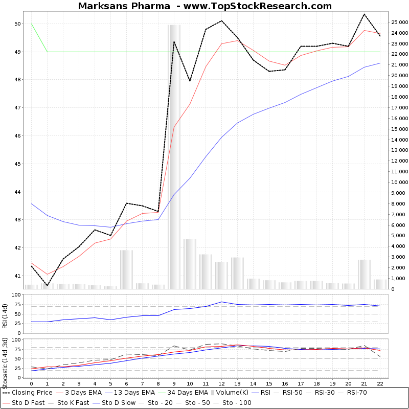TechnicalAnalysis Technical Chart for Marksans Pharma