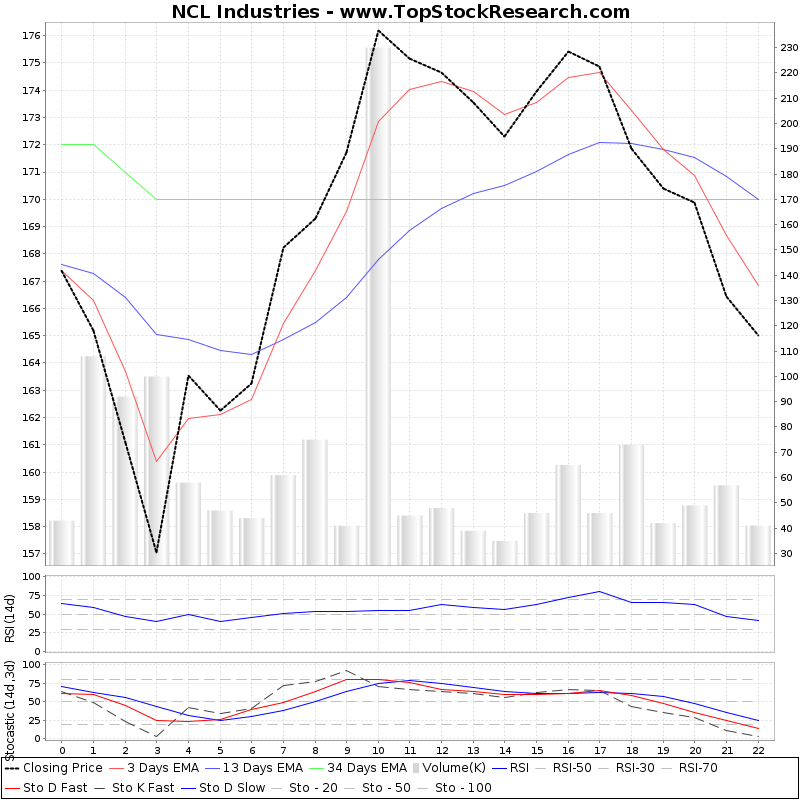 TechnicalAnalysis Technical Chart for NCL Industries