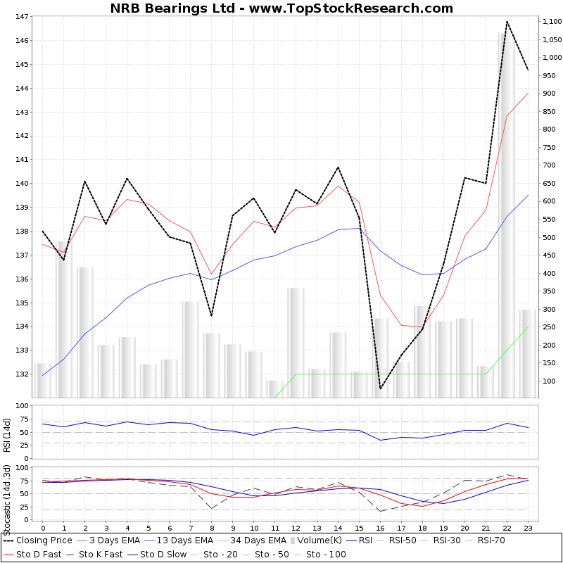 TechnicalAnalysis Technical Chart for NRB Bearings Ltd