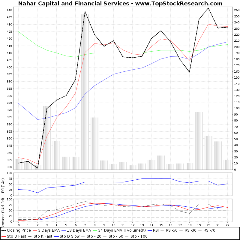 TechnicalAnalysis Technical Chart for Nahar Capital and Financial Services