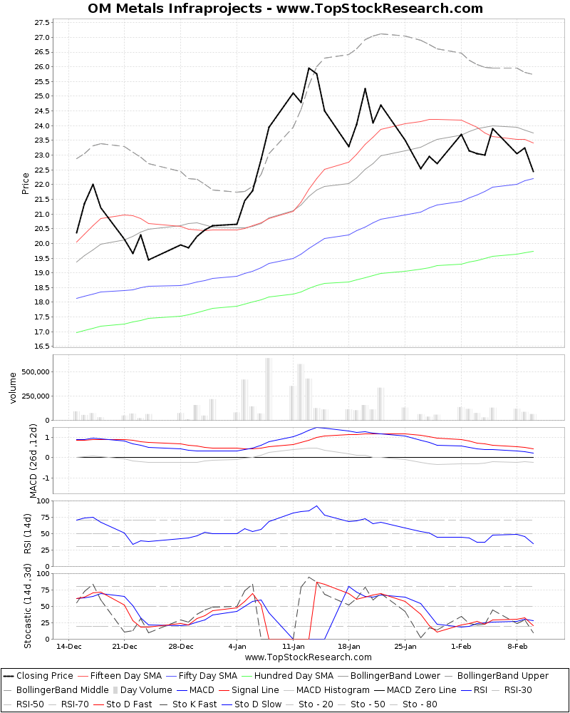 TechnicalAnalysis Technical Chart for OM Metals Infraprojects